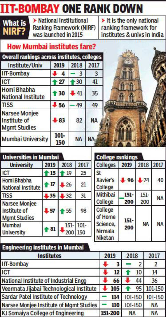 Mumbai University enters Top 100 league in NIRF | Mumbai News