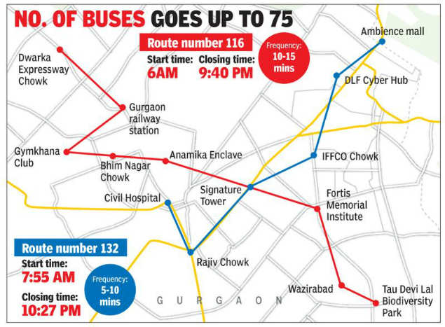 Gurugaman launches two more bus routes | Noida News - Times of India