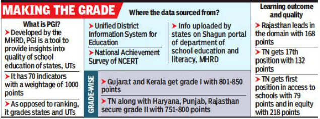 School education: Tamil Nadu 17th in learning outcomes