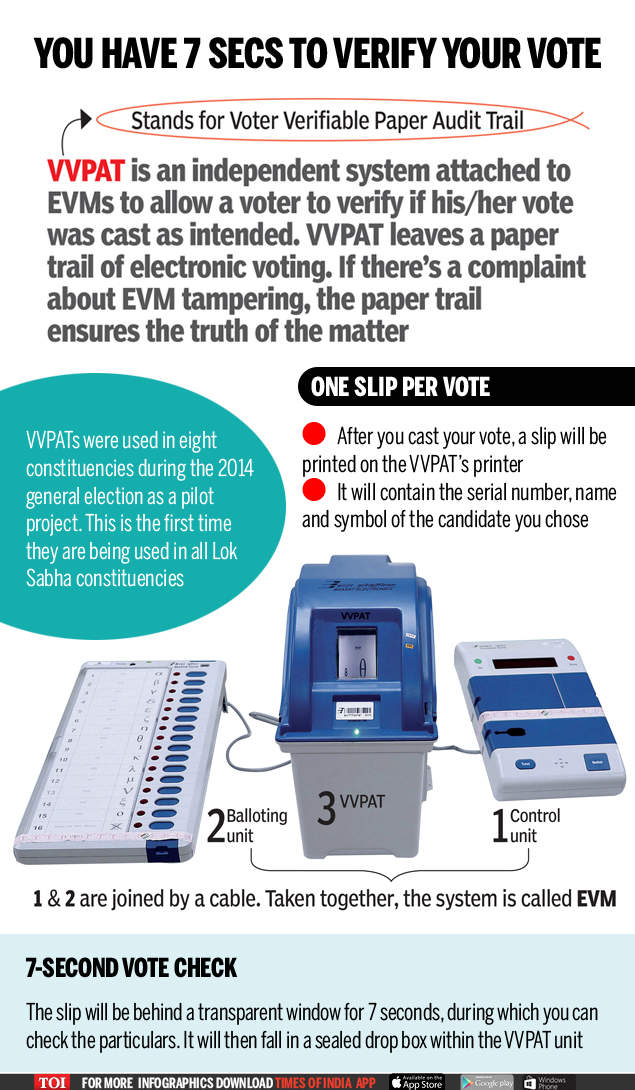 You have seven seconds to verify your vote - Times of India