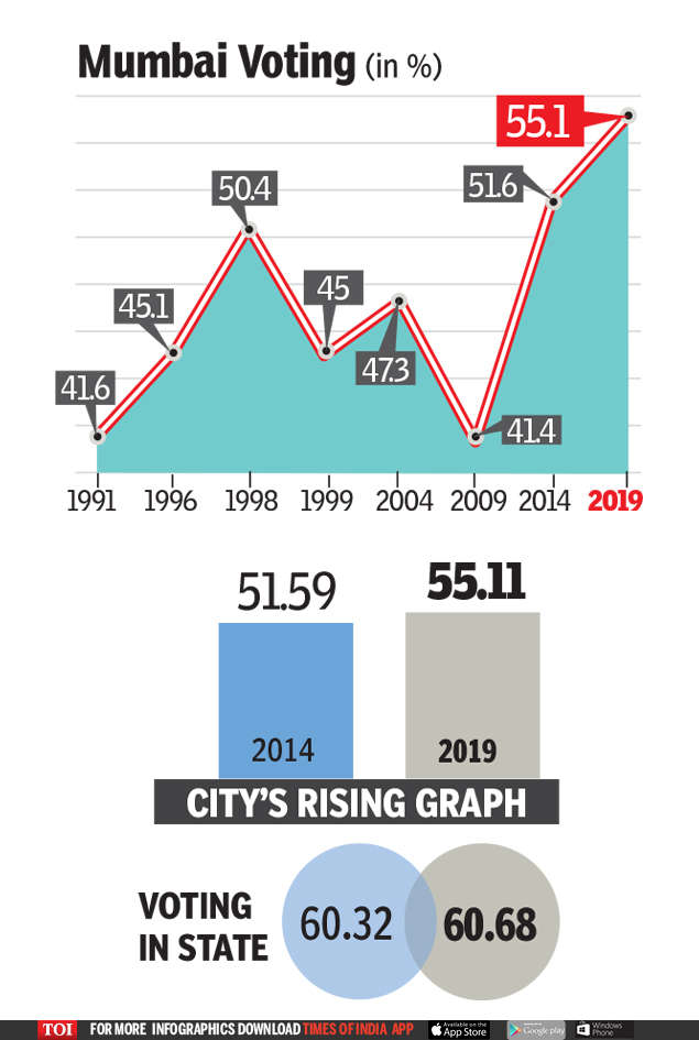 Mumbai turnout at 30-year high: Does it signal Modi wave or