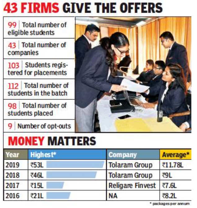 99% placements in UBS, Rs 1L/mth internship pay | Chandigarh News