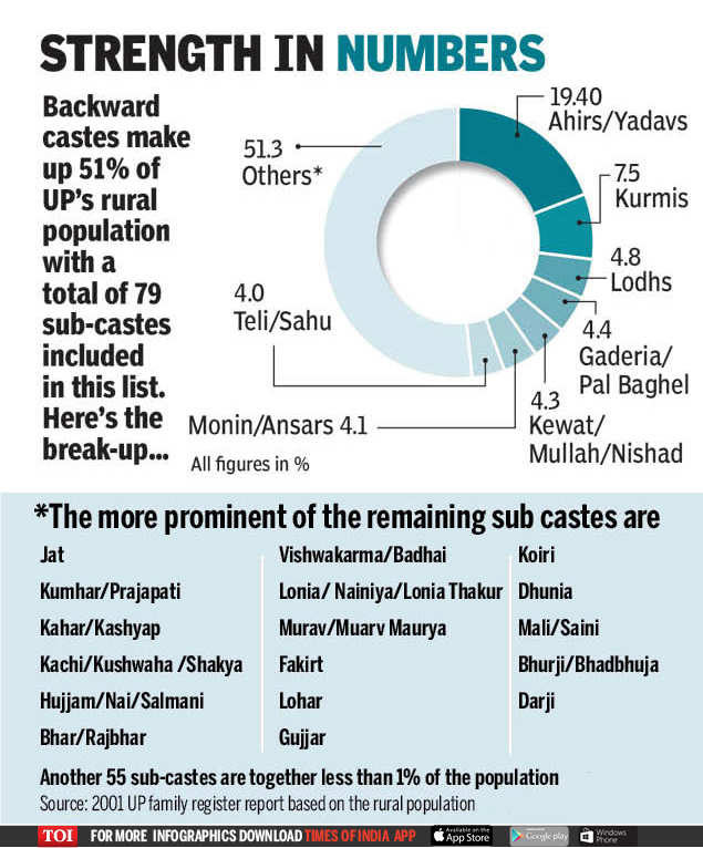 UP Election 2019: Why parties are wooing UP's most backward