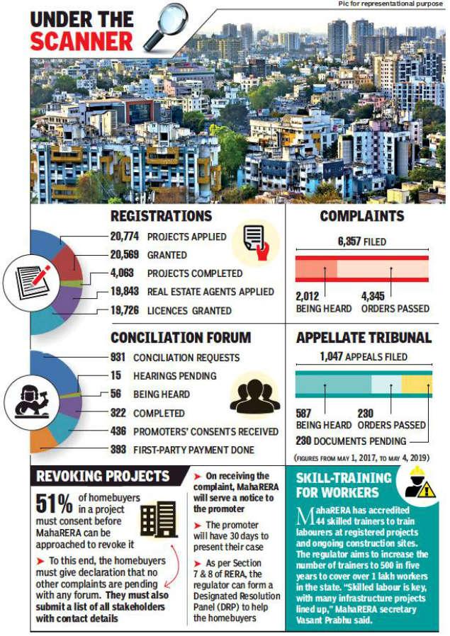 MahaRERA to focus on 70 'stress' projects in Maharashtra