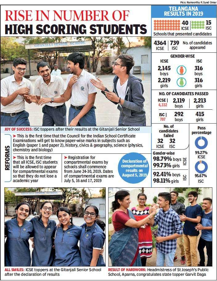 Telangana betters national ICSE average, dip in ISC
