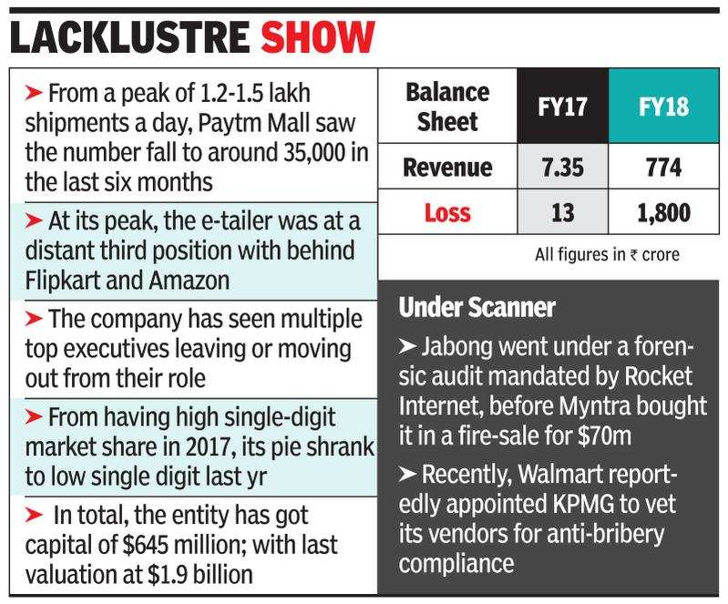 Ernst & Young probes cashback fraud at Paytm Mall - Times of