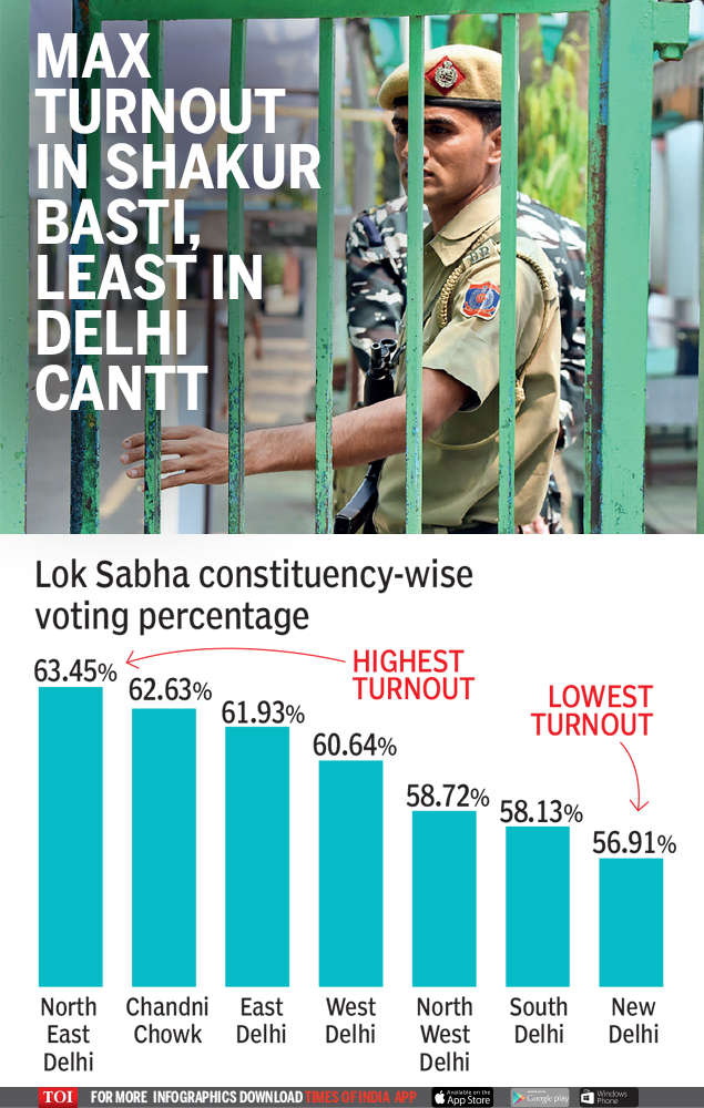 Delhi elections 2019: Strong polling in areas dominated by