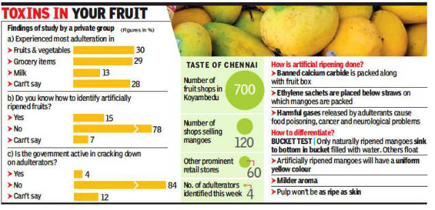 78% can't detect truth behind ripe mangoes | Chennai News