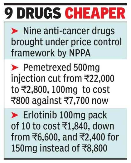Almost 90% slash in prices of nine anti-cancer drugs | India News