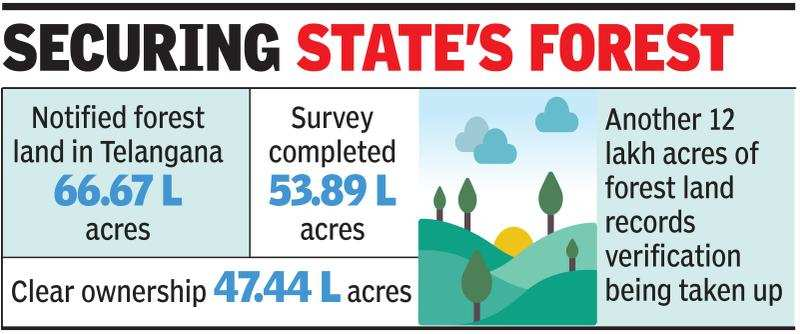 Threat to Telangana green cover? Over 6 lakh acres of forest land