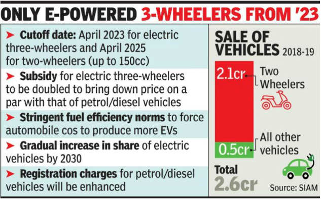 Electric Vehicles: Only electric 2-wheelers may be sold in