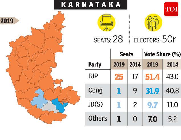 Karnataka election results 2019: BJP sweep puts Kumaraswamy