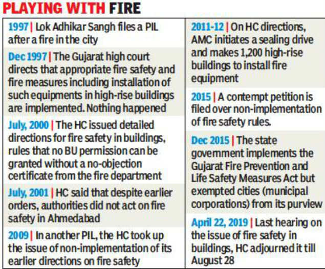 Surat fire tragedy: Cops shut down all coaching classes for two