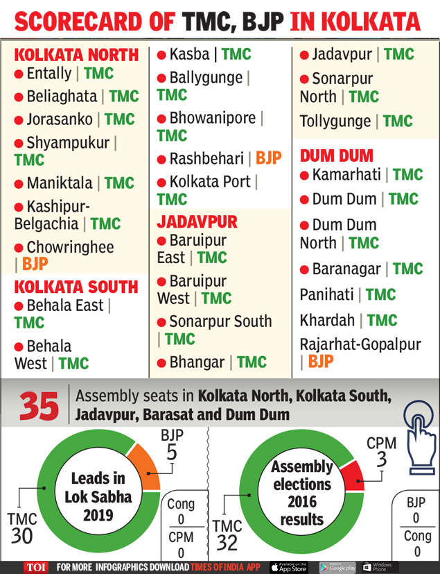 Lok Sabha results: Numbers point to tough fight ahead in West Bengal