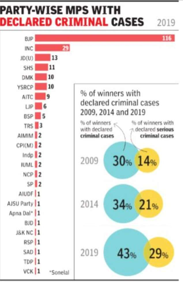 2014 vs 2019: A 26% rise in MPs with criminal history