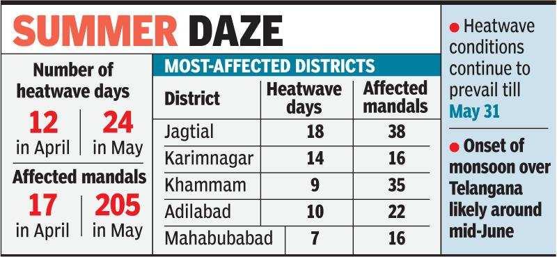 At 47 8° Celsius, Mancherial records highest temperature in