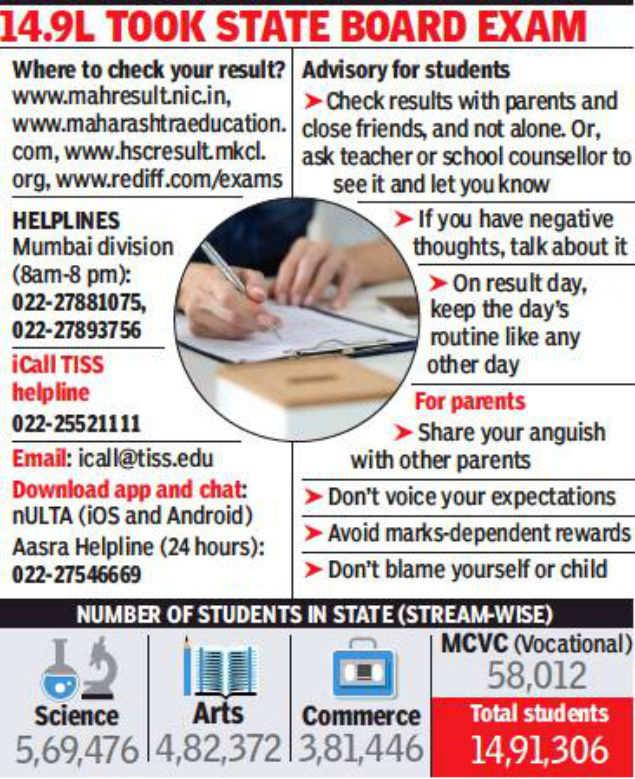 Maharashtra HSC results at 1pm today | Mumbai News - Times of India