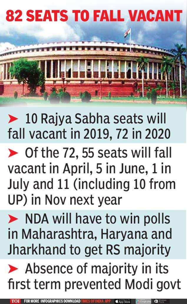 Manmohan Singh: NDA likely to get Rajya Sabha majority by