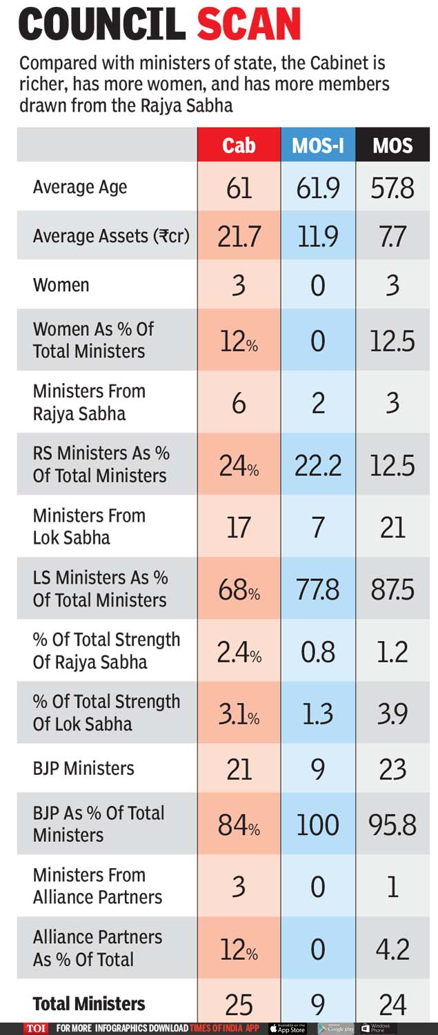 Cabinet Ministers of India 2019: These men and women will