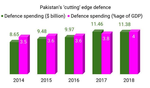 Pak budget