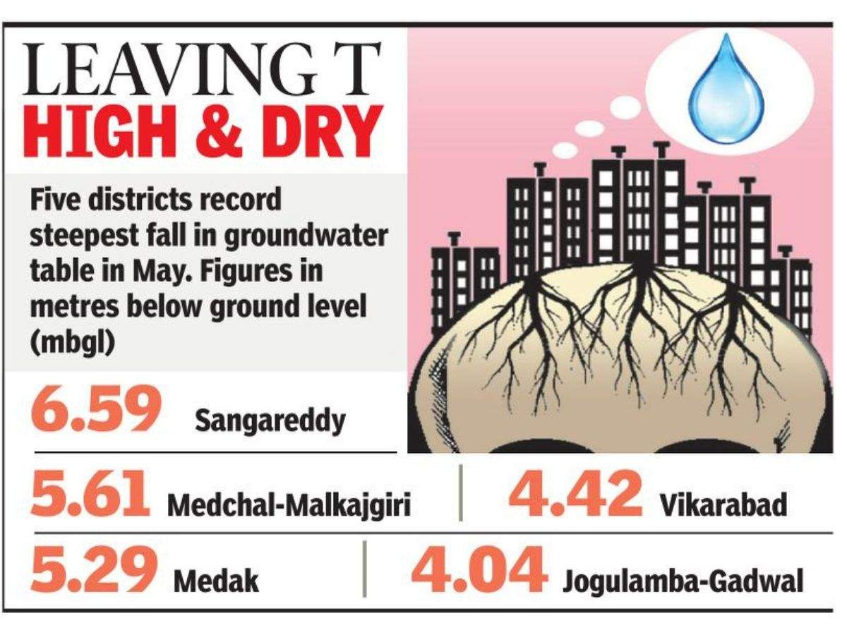 Shrinking levels: Groundwater crisis runs deep in 26