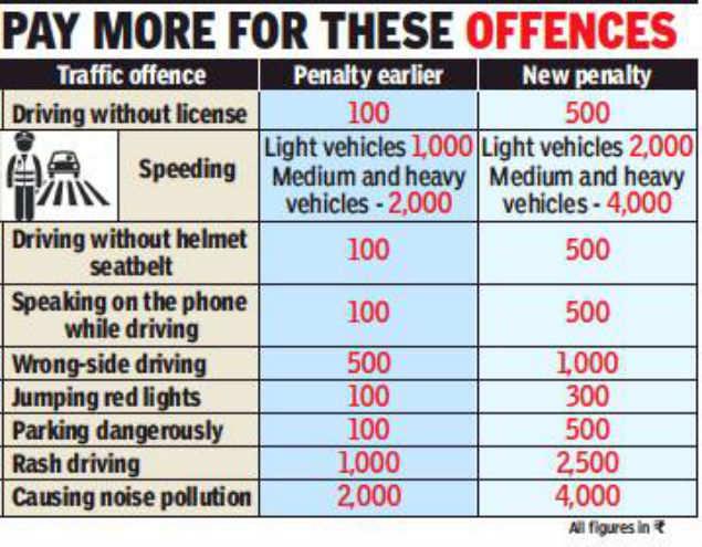 Speeding on Noida roads will cost you Rs 2,000 | Noida News
