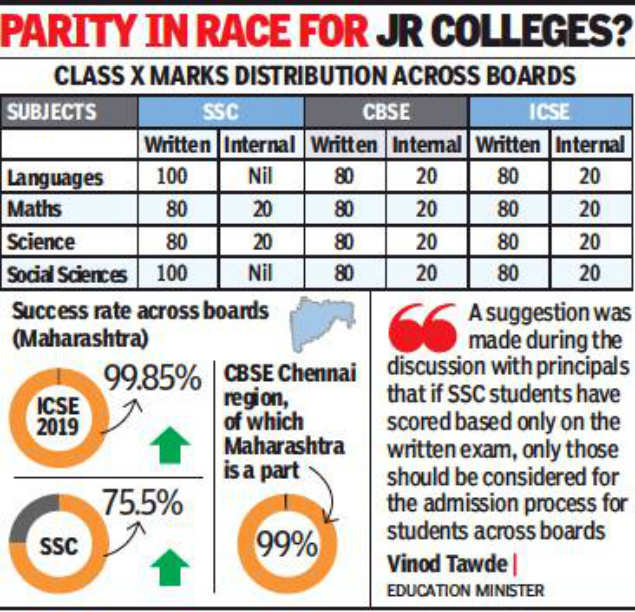 Plan to omit internal marks may delay FYJC admissions | Mumbai News