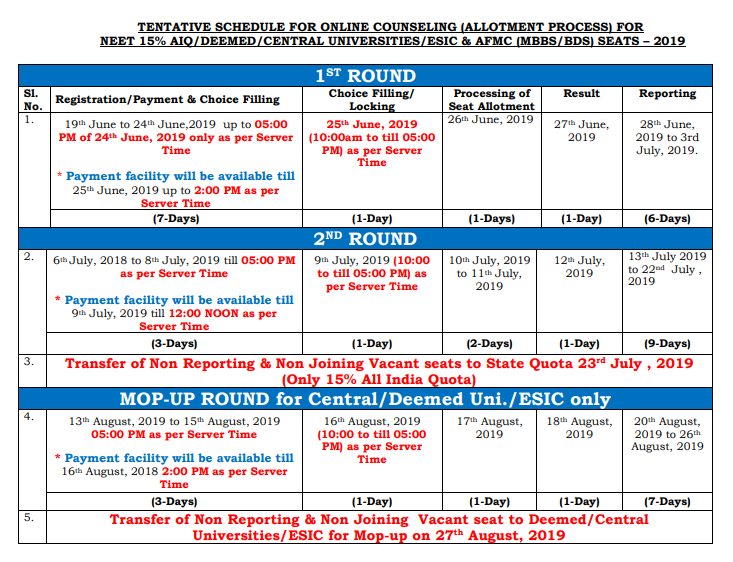 Neet Counselling 2019 Schedule For Neet 15 Aiq Released Check Here Times Of India