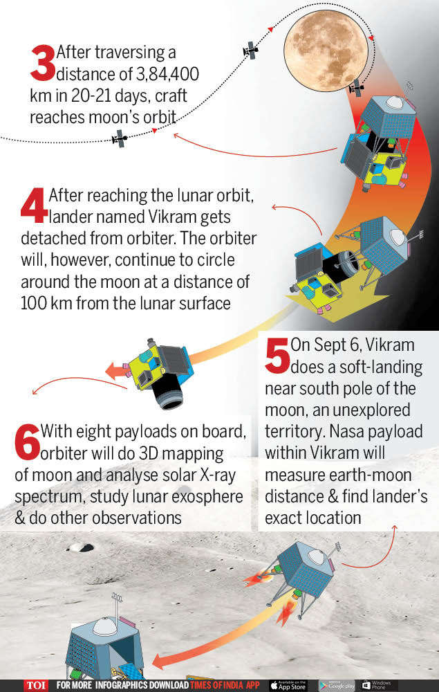 India's second journey to the moon | India News - Times of India