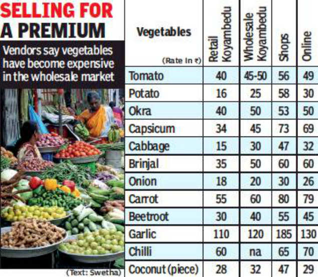 Veggies dearer at local shops, cheaper online | Chennai News