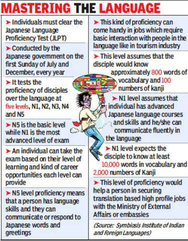 Japanese learners have wealth of opportunities   Pune News