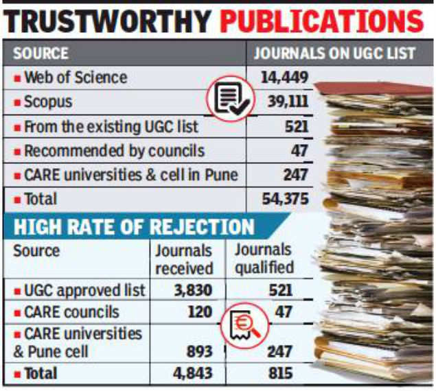 Pune: UGC lists credible journals to boost research quality | Pune