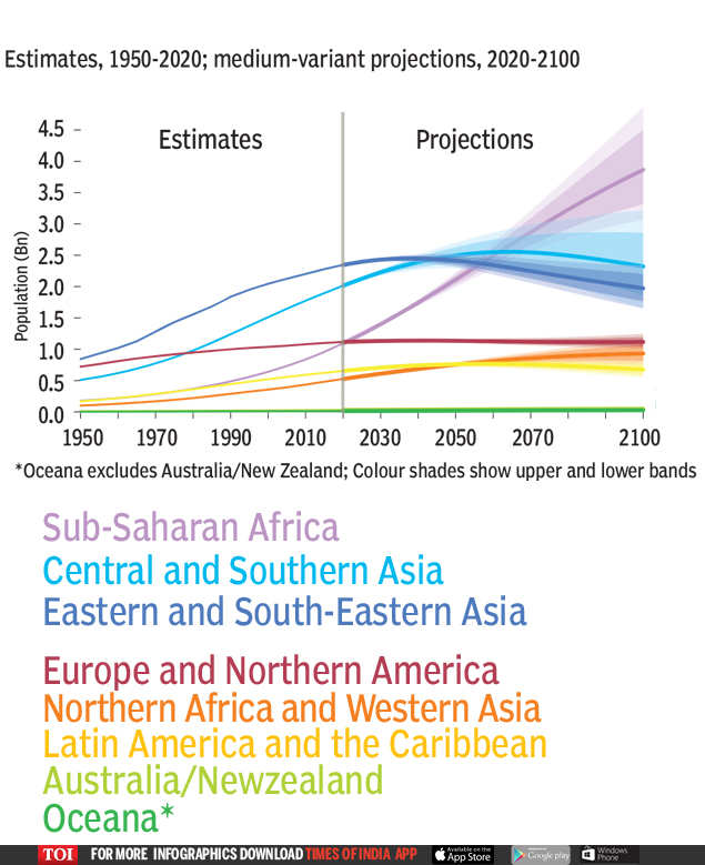 40 years from now, India's population will hit its peak