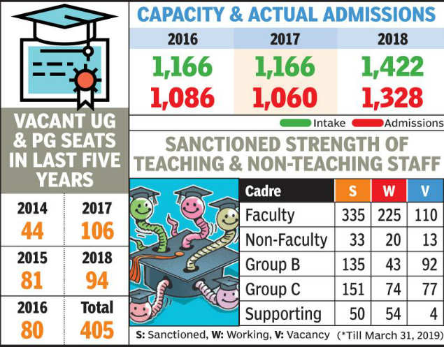 Over 400 seats remained vacant at VNIT in last 5 years: RTI