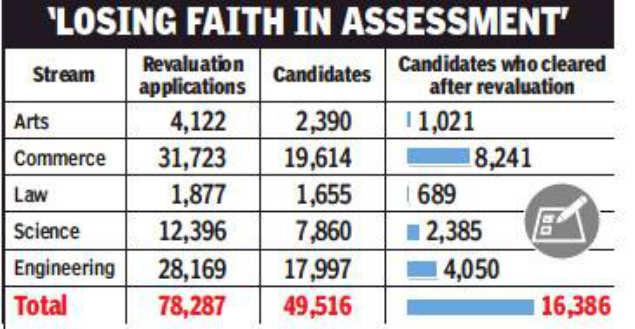 30% Mumbai university students pass after revaluation: RTI