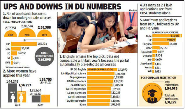 DU applications drop by 20,000 in 2019