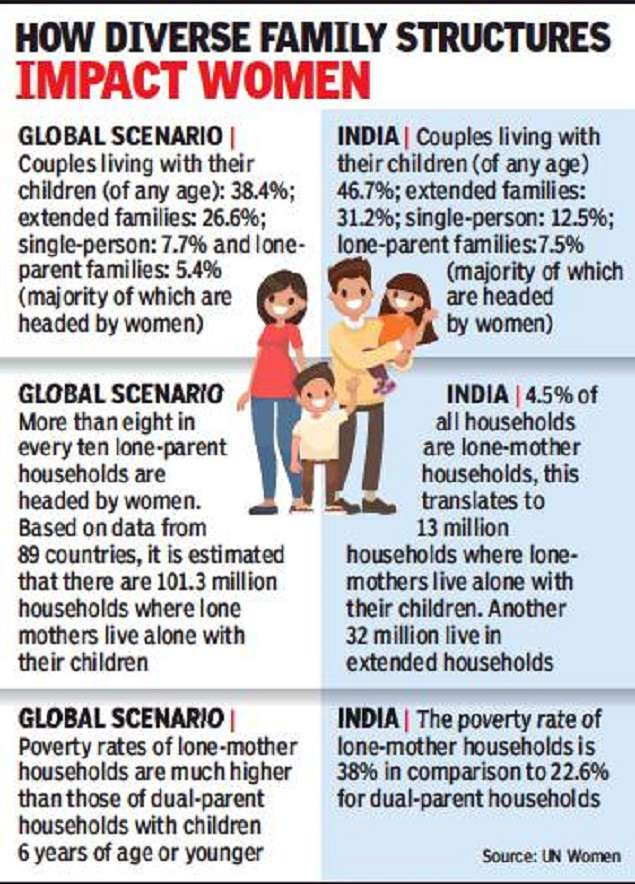 Single Mothers Head 4 5 Of All Indian Households India News