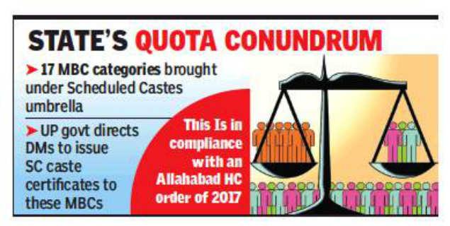 Uttar Pradesh government puts 17 MBCs in SC caste bracket | Lucknow
