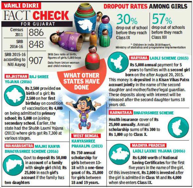 Vahli Dikri Yojana' launched to save Gujarat's daughters