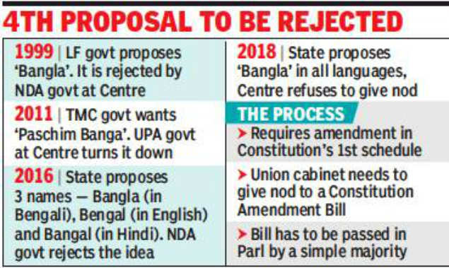 Centre again refuses nod to Bengal name-change | Kolkata News