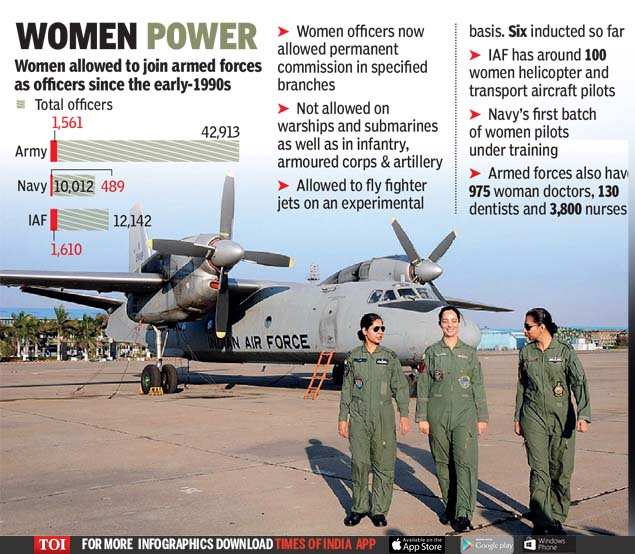 Over 2 lakh women apply for 100 jawan posts | India News - Times of