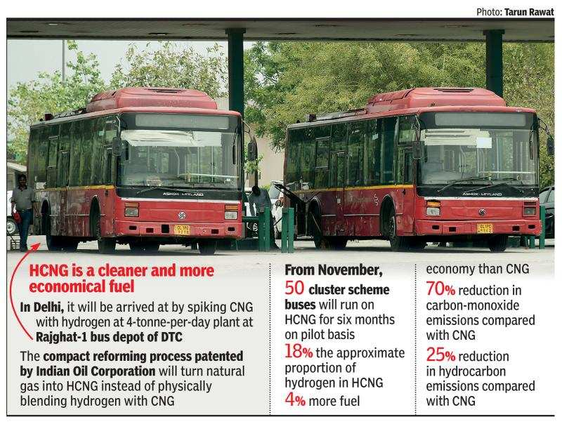 One up on CNG? Delhi readies for hydrogen mix in 50 buses | Delhi