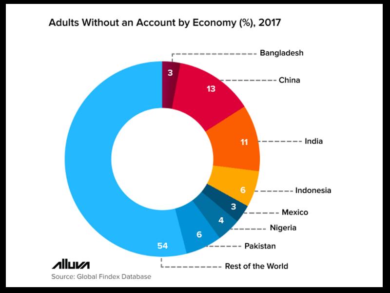 bitcoin account in bangladesh