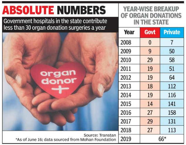 Organ donations in Tamil Nadu drop by 12% in one year