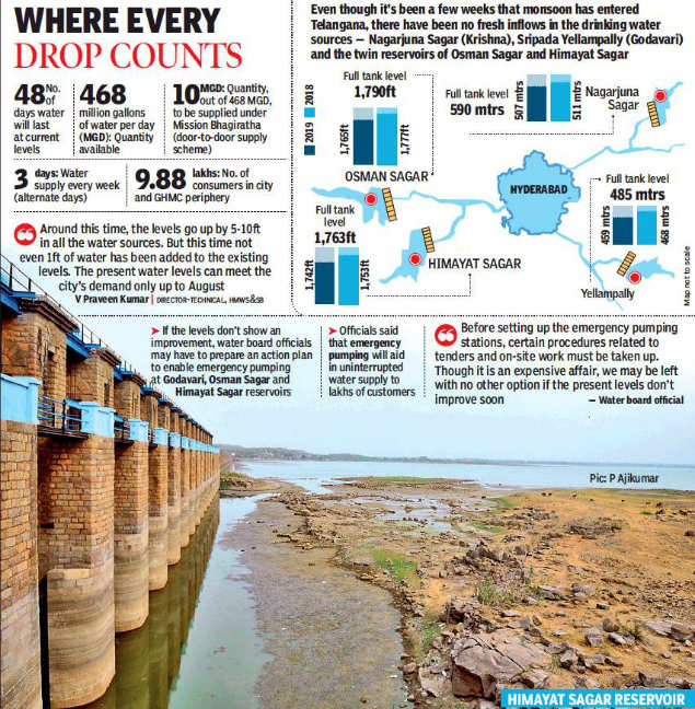 Hyderabad has just 48 days of drinking water left