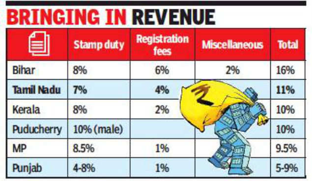 Tamil Nadu has second highest property registration cost