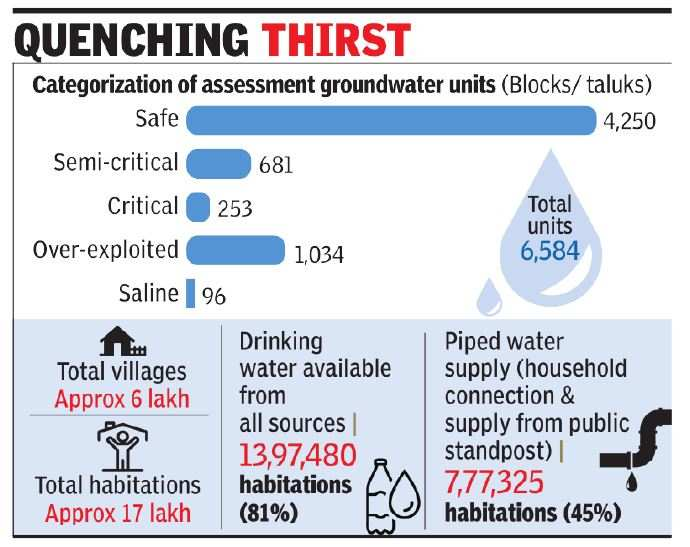 For water plan, govt goes for 3D mapping of all villages