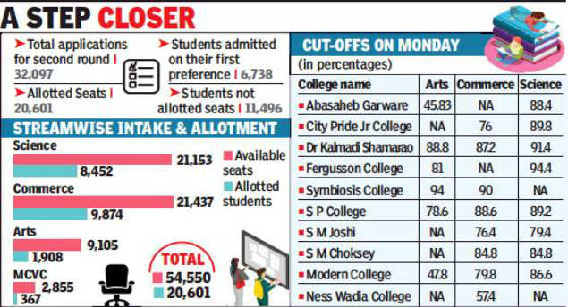 It S Still 90 At Top Colleges In Fyjc Second List Pune News Times Of India