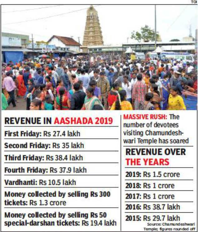 Chamundeshwari Temple rakes in Rs 1 5 crore revenue from darshan in