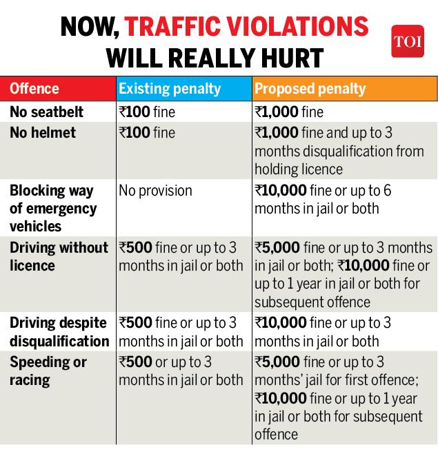 Motor Vehicle Act: Motor Vehicle Amendments Bill: Parliament
